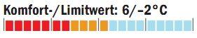 OD_1011_Schlafsacktest_Temperaturbereich_SeaToSummit (jpg)