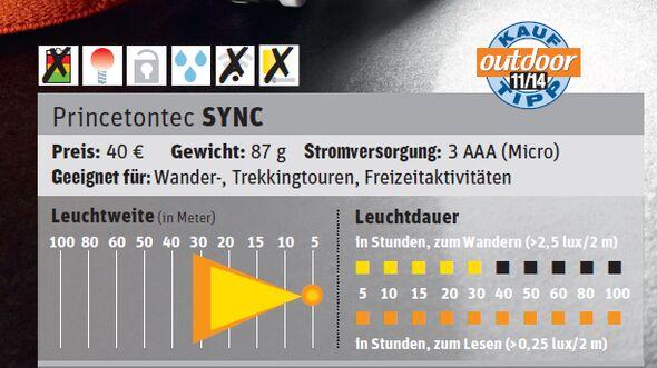 od-1114-test-stirnlampe-princetontec-sync (jpg)