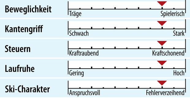 od-2018-genusscarver-fahreigenschaften-rossignol-pursuit-400 (jpg)