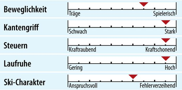 od-2018-racecarver-fahreigenschaft-nordica-dobermann-gsr-rb-fdt (jpg)