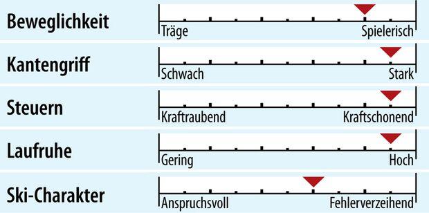 od-2018-slalomcarver-fahreigenschaft-nordica-dobermann-slr-rb-fdt (jpg)