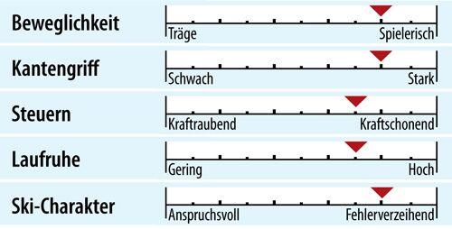 od-ps-sportcarver-test-2018-fahreigenschaften-rossignol-pursuit-800-ti-cam (jpg)